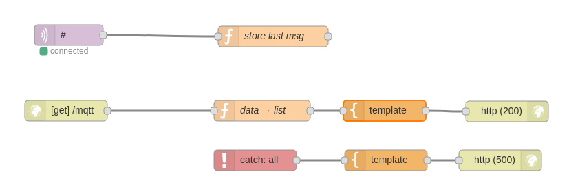 mqtt browser flow